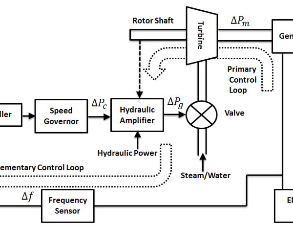 Fig-1-Block-diagram-of-a-synchronous-generator-with-basic-frequency-control-loops-II.ppm