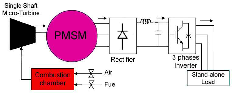 Figure-1-Micro-turbine-generation-block-diagram