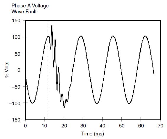 ایجاد اضافه ولتاژ گذرا ناشی از کلیدزنی خازن