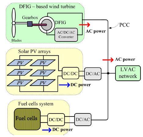 نحوه اتصال واحدهای تولیدی مختلف به شبکه AC فشار ضعیف