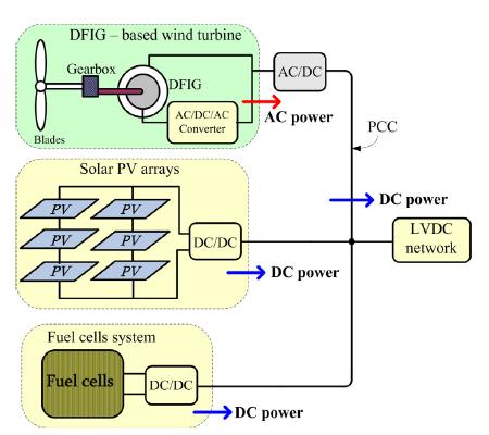 نحوه اتصال واحدهای تولیدی مختلف به شبکه DC فشار ضعیف