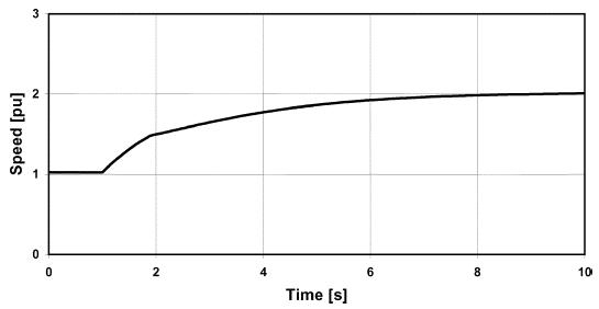 پاسخ سرعت ژنراتور