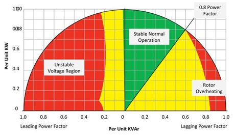 Typical generator reactivate power curve