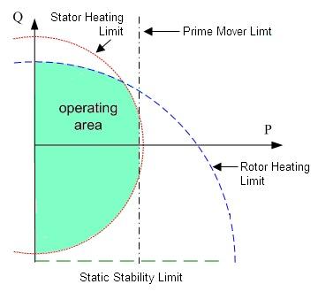 reactive power curve